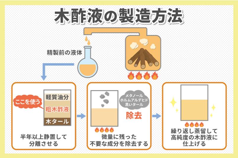 木酢液とは木材の乾留・炭化時に排出される酸性の水溶液